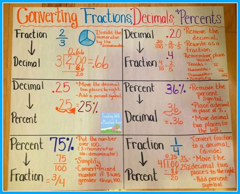 Teaching With A Mountain View Percents, Decimals, Fractions And A Freebie