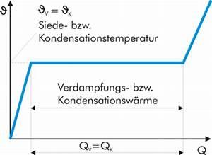 Latente Wärme Berechnen : verdampfungsw rme kondensationsw rme der phasenwechsel ~ Themetempest.com Abrechnung