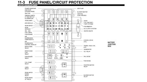 ford aerostar  ford explorer fuse box diagram