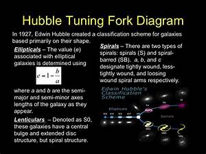 Hubble's Tuning Fork Diagram (page 2) - Pics about space
