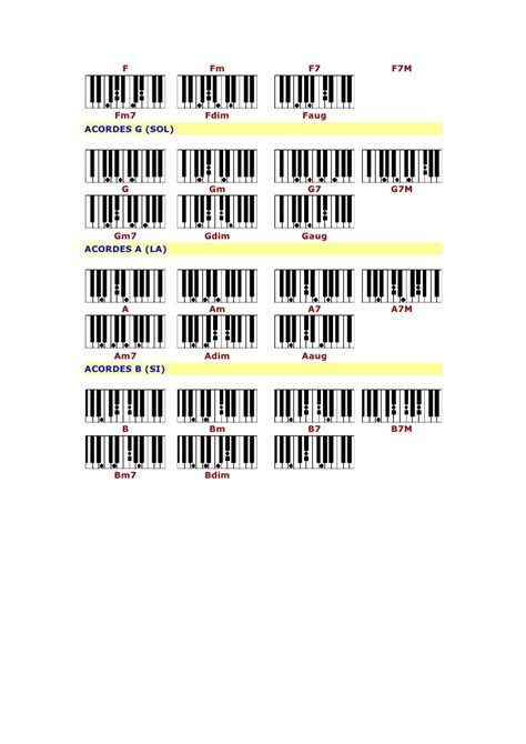 si鑒e de piano acordes básicos para piano