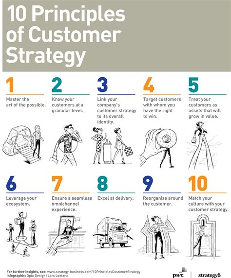 a guide to customer strategy