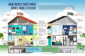 Enchanting 90+ Energy Efficient Home Design Design ...