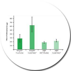 chambre inhalation combihaler spacer scientific publications déposition