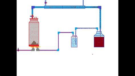 Бензин из угля в домашних условиях своими руками технолошия производста