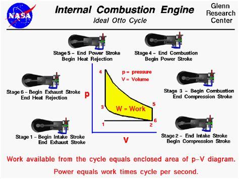 Engine Thermodynamic Cycle Otto