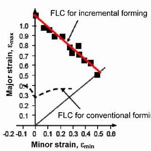Pdf  Preliminary Studies On The Determination Of Fld For