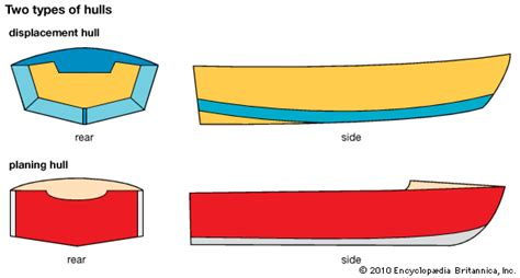 Fishing Boat Hull Shapes by Displacement Hull Kids Encyclopedia Children S