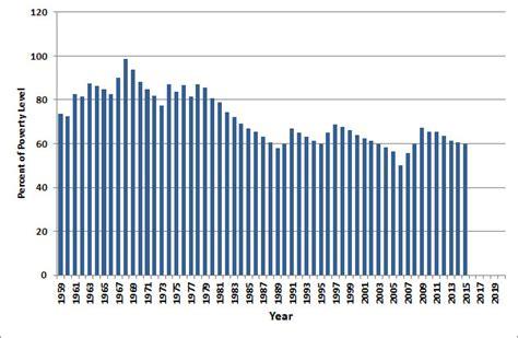 statistics bureau usa u s minimum wage history