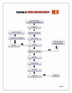 Meat Processing Process Flow Chart Quotes  35178700706