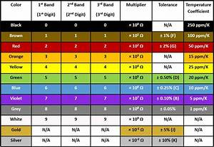 Resistor Color Codes And Chart For 3  4  5  And 6 Band