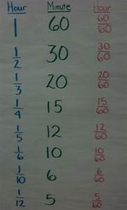 Time Clock Decimal Chart 42 Best Math Anchor Chart Measurement Time And Money