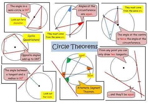 circle theorems revision poster gcse revision posters
