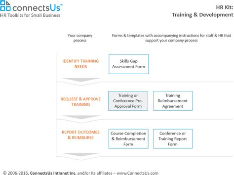 employee training courses  conference pre approval form