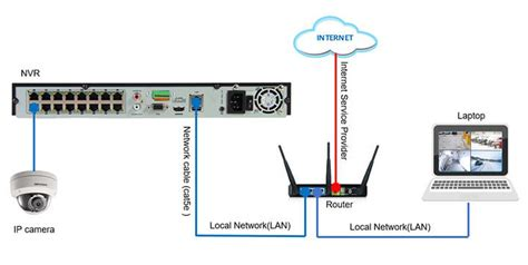 Nvr Wiring Diagram by How To Configure Hikvision Ip With Nvr Ds 7616ni