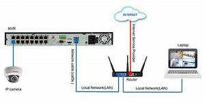 How To Configure Hikvision Ip Camera With Nvr  Ds