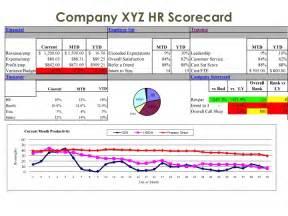 HR Scorecard Metrics Examples
