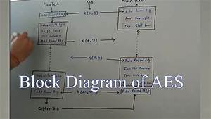 Aes Advanced Encryption Standard Block Diagram And Working