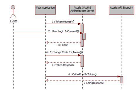 authorization code flow