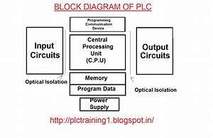 Block Diagram Of Plc