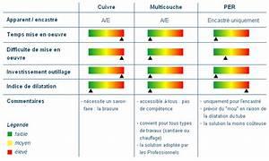Multicouche Ou Per : differences entre tubes per et multicouche page 1 ~ Nature-et-papiers.com Idées de Décoration