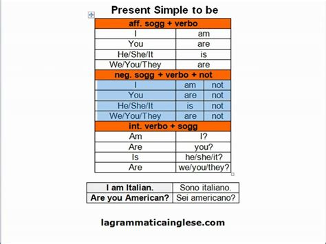 Corso Di Inglese Present Simple To Be Youtube