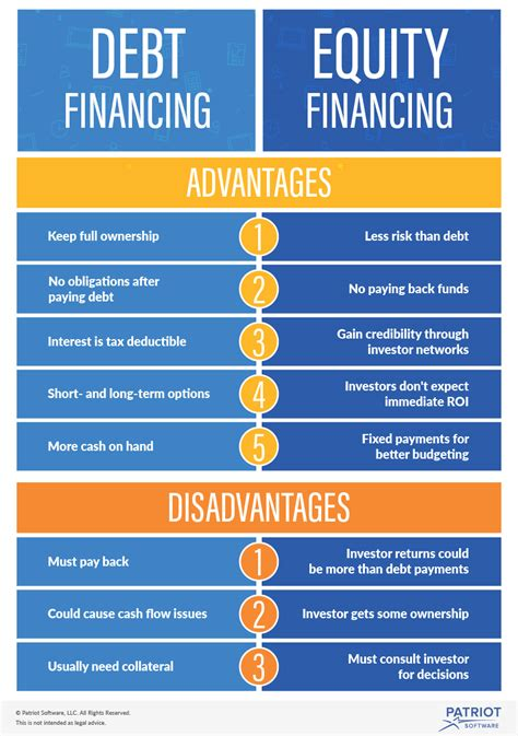 Debt Financing Vs Equity Financing  What's The Difference?. Hospitales En Houston Tx Marketing Report Pdf. Great Northern Beans Nutrition Facts. Nevada Division Of Corporations. Preschools In Keller Tx York Teachers College. Add Adpermission Exchange 2007. What Is Apache Tomcat Used For. Refractory Multiple Myeloma Ipad Sales App. Colleges With Teaching Degrees