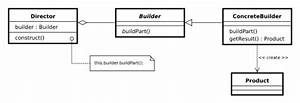 Builder Design Pattern In Java