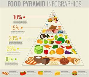 Food Pyramid Healthy Eating Infographic  Healthy Lifestyle