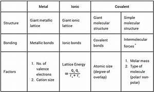 A Level Chemistry  Chemical Bonding