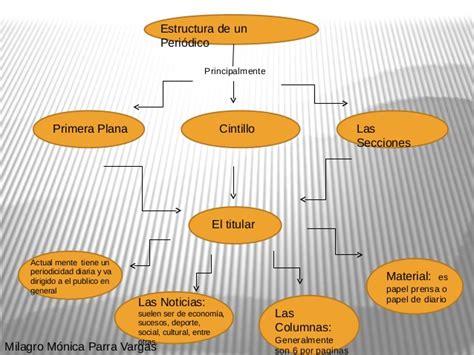 mapa conceptual periodico