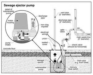25 best ideas about sewage ejector on basement toilet bathroom plumbing and