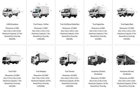 Truck Sizes which is the best truck size for you berita logistik dan