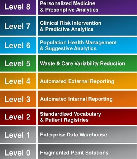 The Eight Levels of the Analytics Adoption Model : Health ...