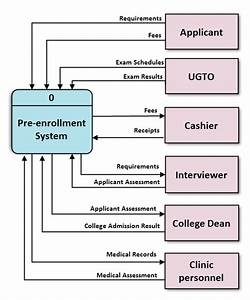 Resume Data Flow Diagram