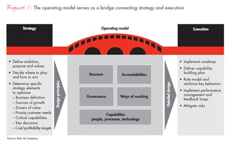 operating model how developing market companies can organize for the next phase of growth bain company