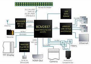 Raspberry Pi 3 Block Diagram
