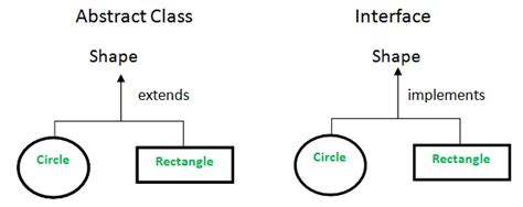 difference  abstract class  interface  java