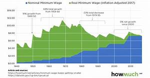 Infographic: Visualizing the Real Value of the Minimum Wage