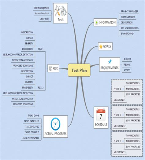 mindmaps a killer way to increase your test coverage