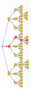 The Viterbi Algorithm And Breadth