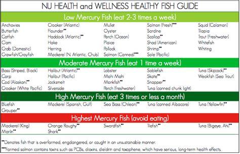 nu health wellness healthy fish guide  organic beauty