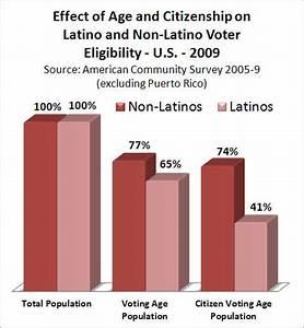 NiLP Latino Datanote: Citizenship and Latino Voter Eligibility