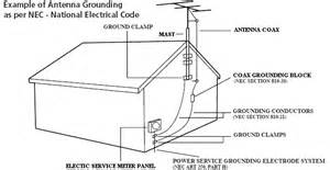 similiar grounding wiring diagram for antenna tv keywords antenna grounding diagram antenna image about wiring diagram