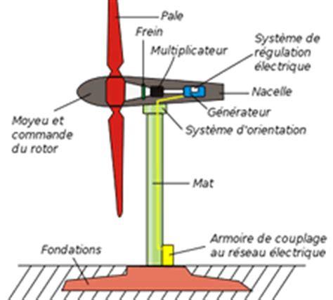 comment fonctionne une le fonctionnement d une 233 olienne les 201 nergies renouvelables