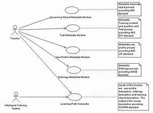 Use Case Diagram Describing Offered Services