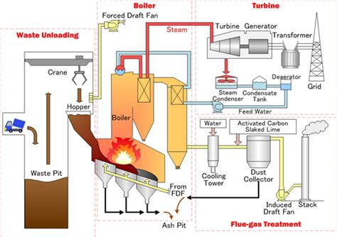 gas heating furnace waste to energy yokogawa electric corporation