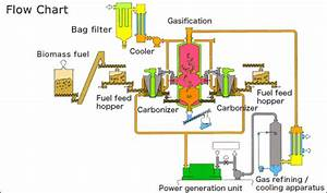 Okadora  U00bb Carbonizing  Fusion  Gasifying Power Generation System