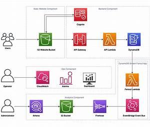 How Aws Built A Production Service Using Serverless