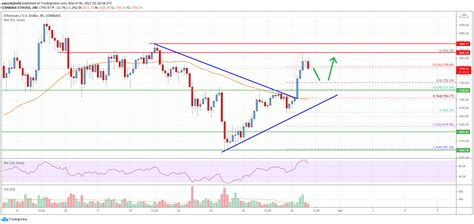 Ethereum Price Analysis: ETH Could Struggle To Surpass ...